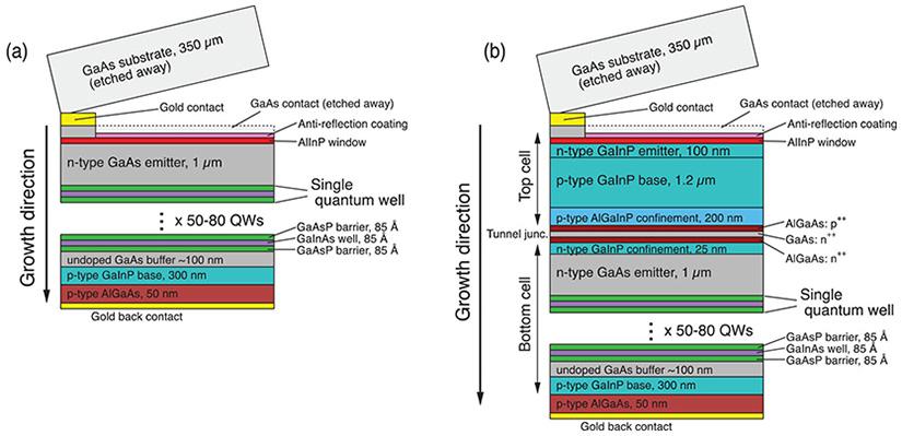 Kvantbrunnar kan ge mer effekt till solceller