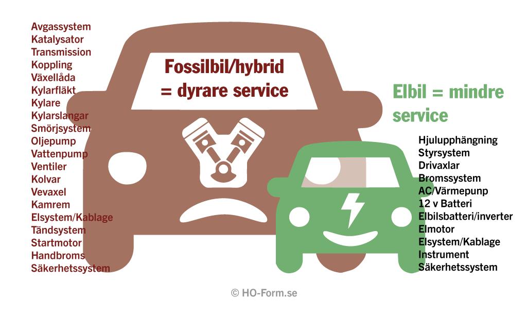 Tre enkla steg varför jag valde elbil!