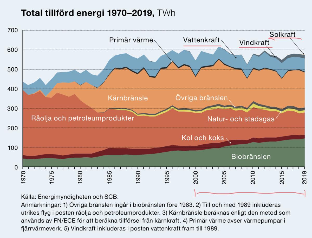 Energiläget i Sverige (2019)
